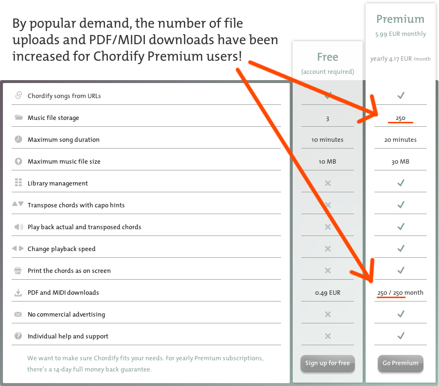 Chordify Premium limits increased