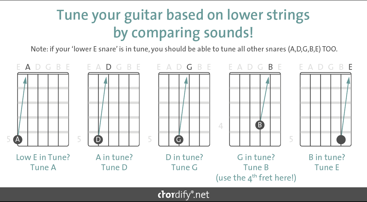 Guitar Tunerchordifychords Blog Chordify Tune Into Chords