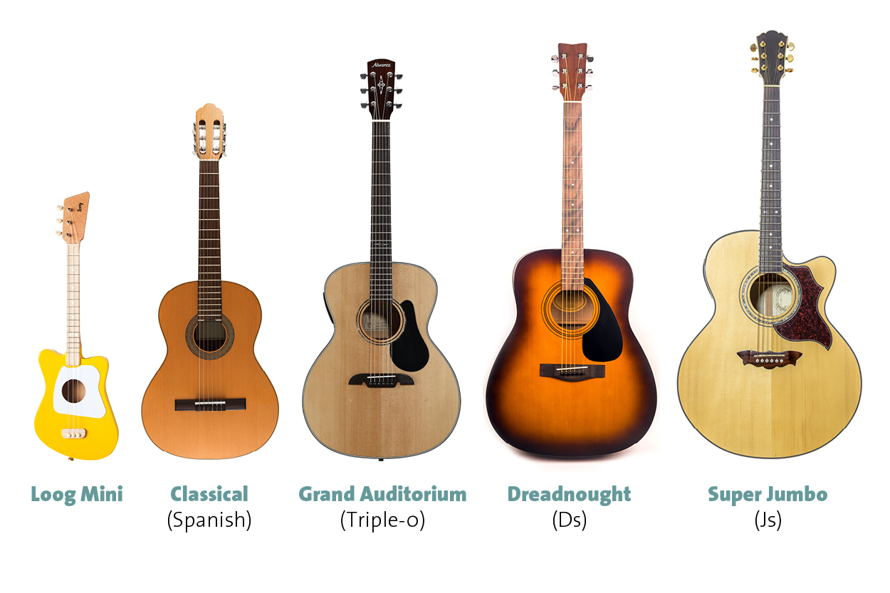 How Do I Choose A Good Beginners Guitar Part 2 Acoustic Guitars