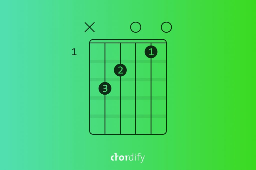 How to play a C chord