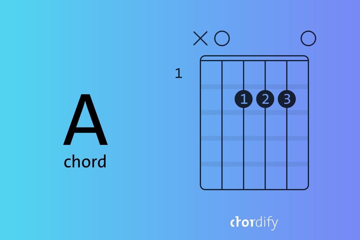 A chord on Guitar Learn it in three simple steps   Chordify