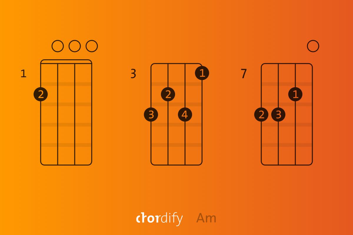 am chord ukulele