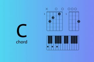 C major chord explained on piano, guitar and ukulele — root positions and inversions