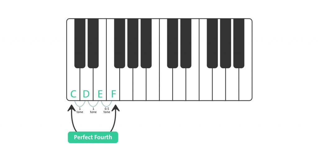 Perfect Fourth Piano