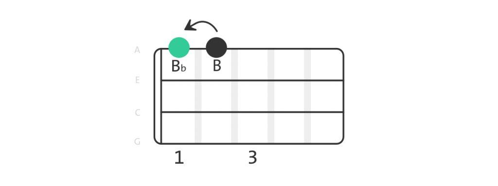 Flat - ukulele example