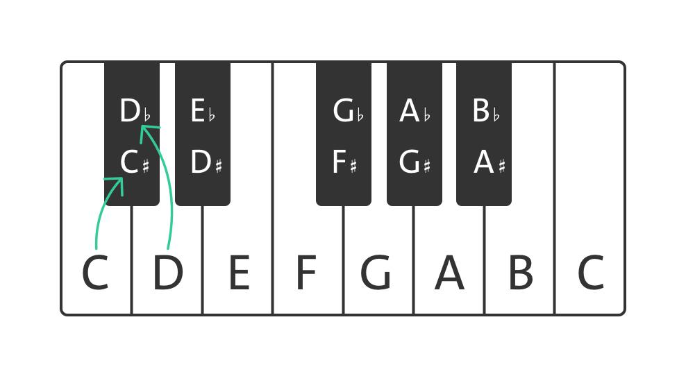 D flat piano