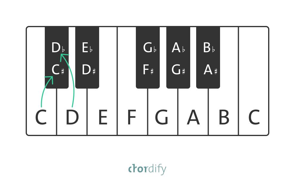 Enharmonic equivalent on the piano