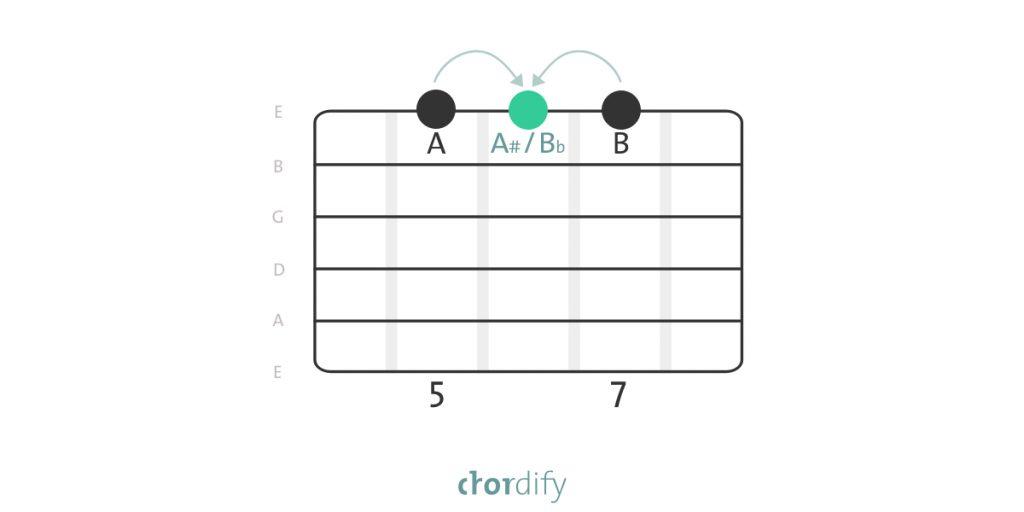 Enharmonic equivalent on the guitar