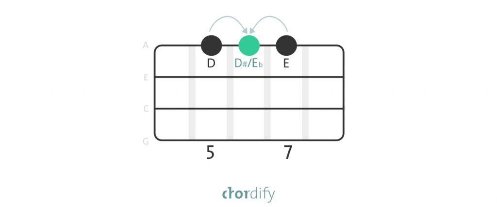 Enharmonic equivalent on the ukulele