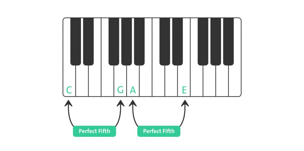 Perfect Fifth example