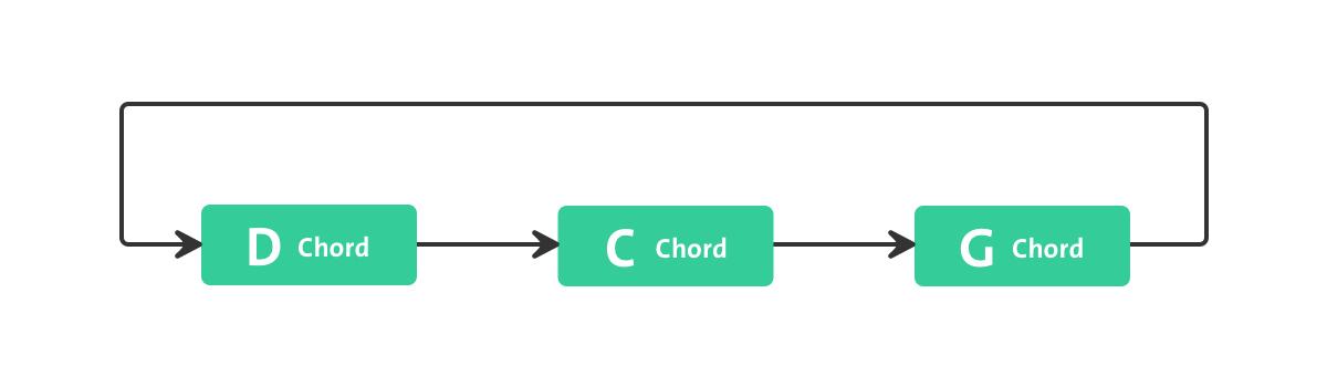 chordsLynyrd Skynyrd