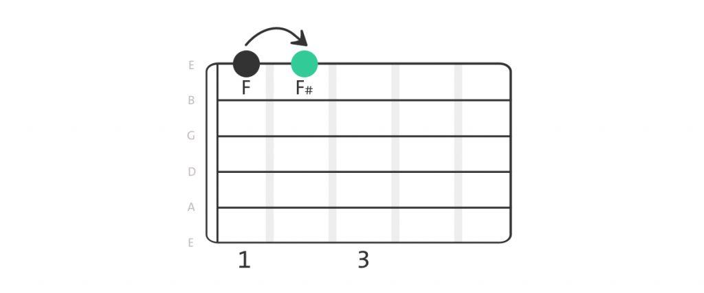 Example sharp on guitar