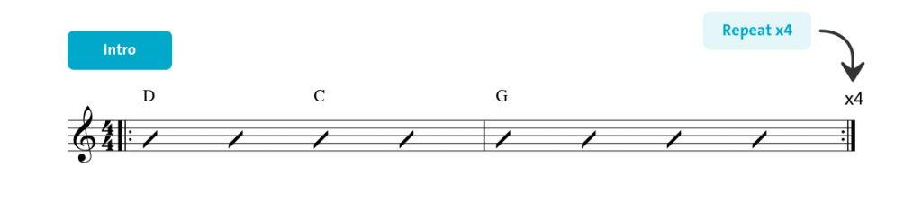 Sweet Home Alabama Ukulele chords