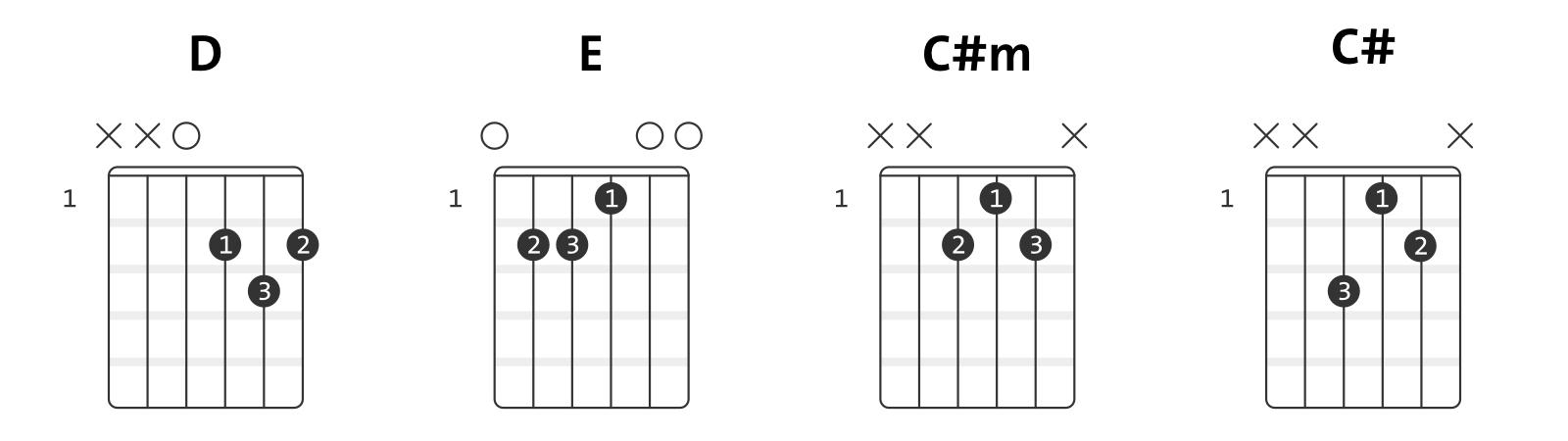 easy guitar chords Billie Eilish