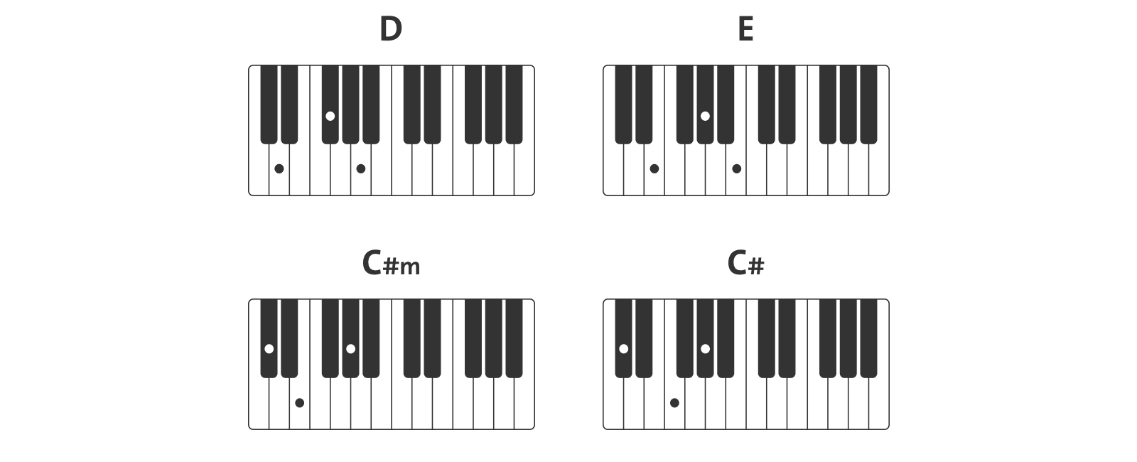 Billie eolith chords piano