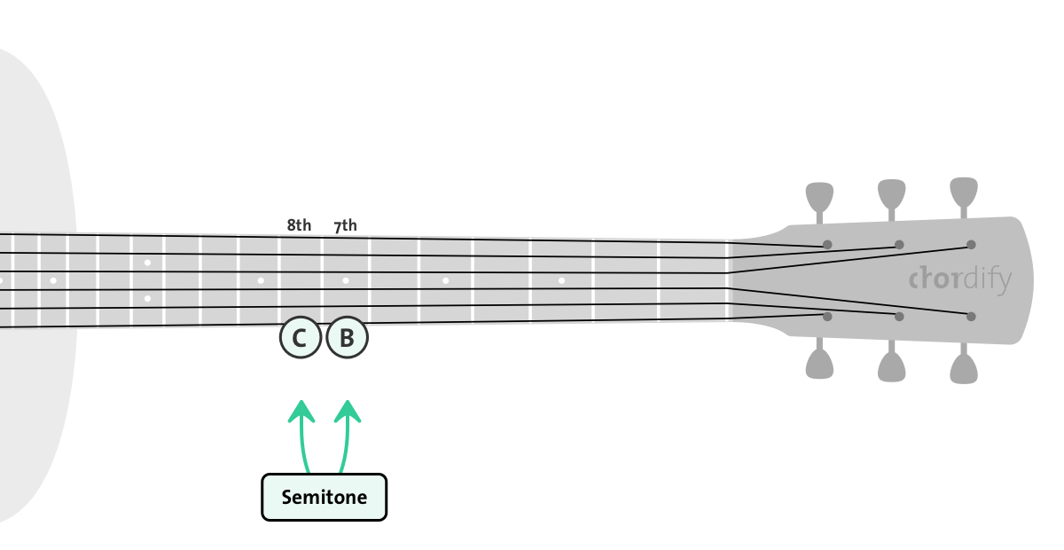 Semitone on guitar