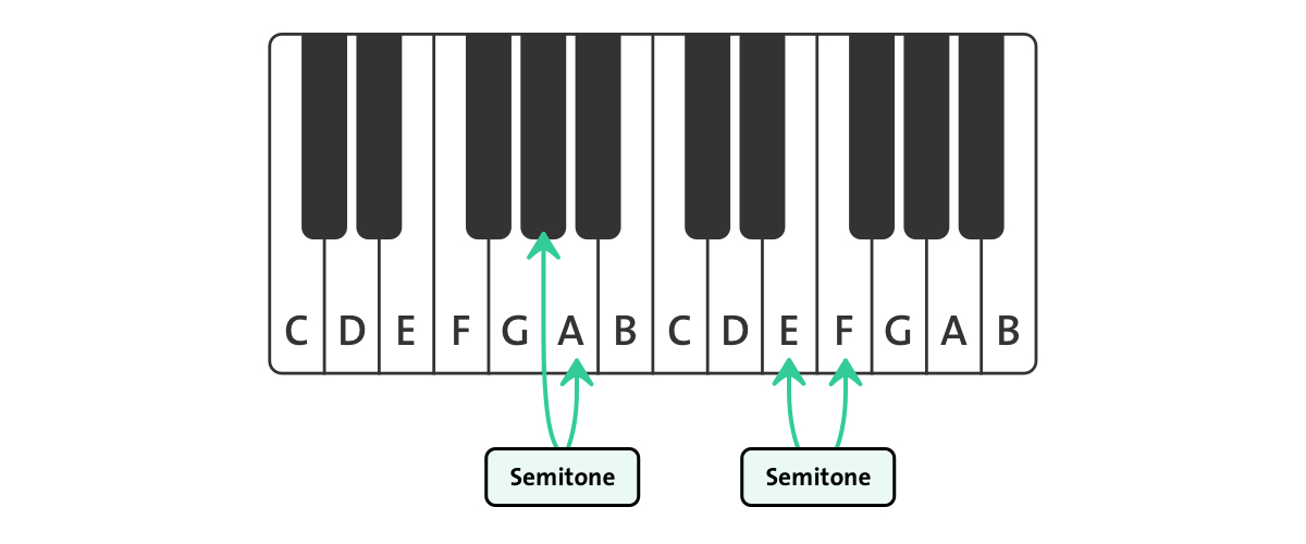 Semitone on piano