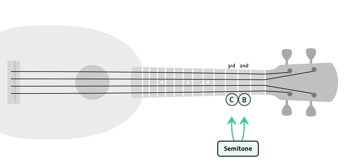 semitone on ukulele