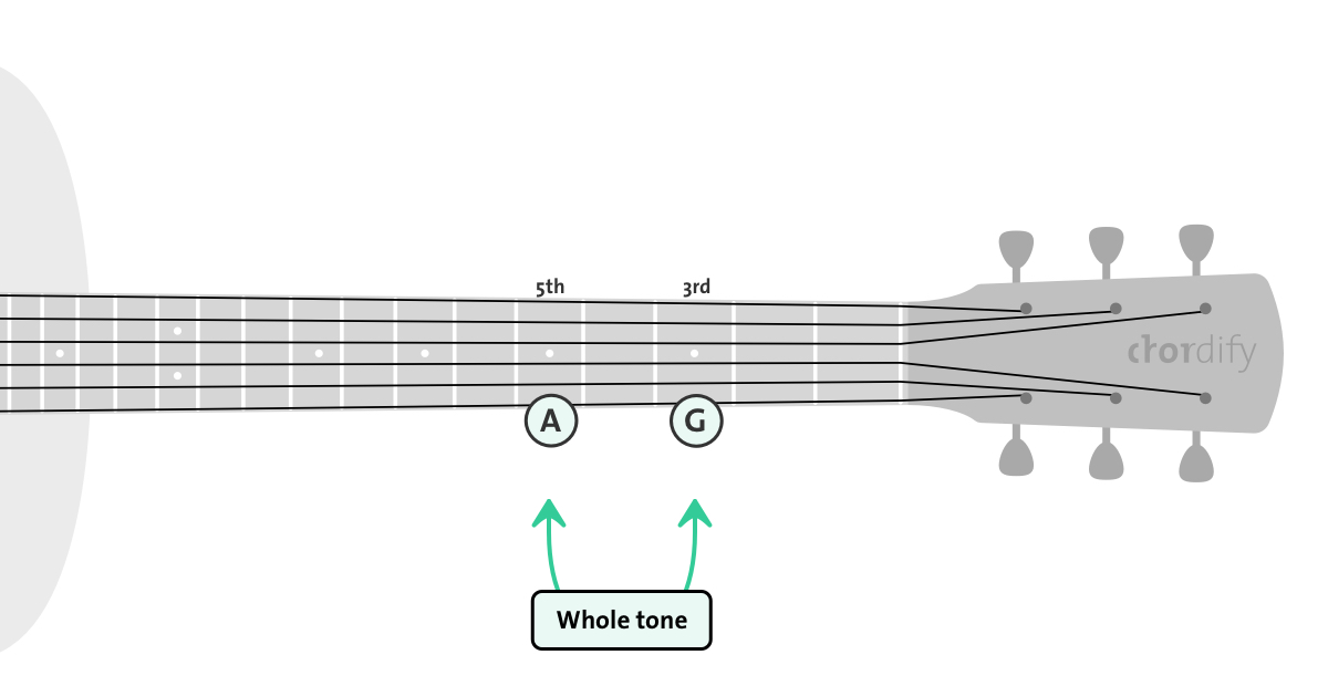 whole tone on a guitar