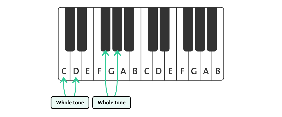 whole tone on piano