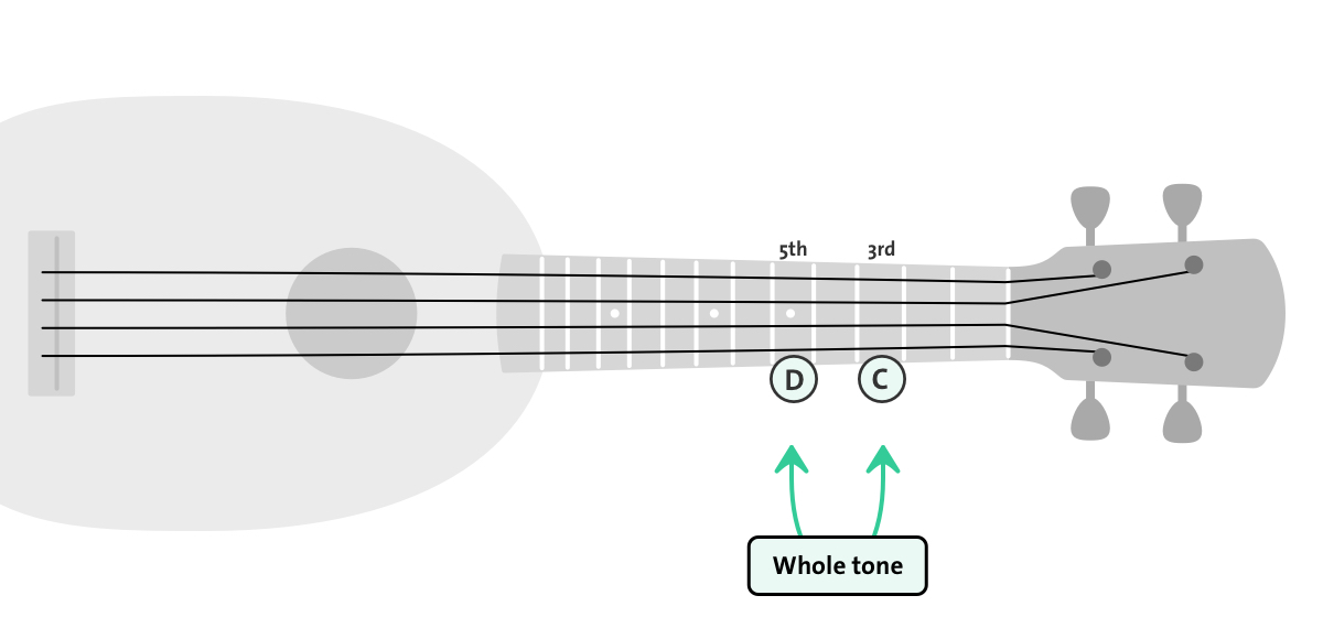 whole tone on an ukulele